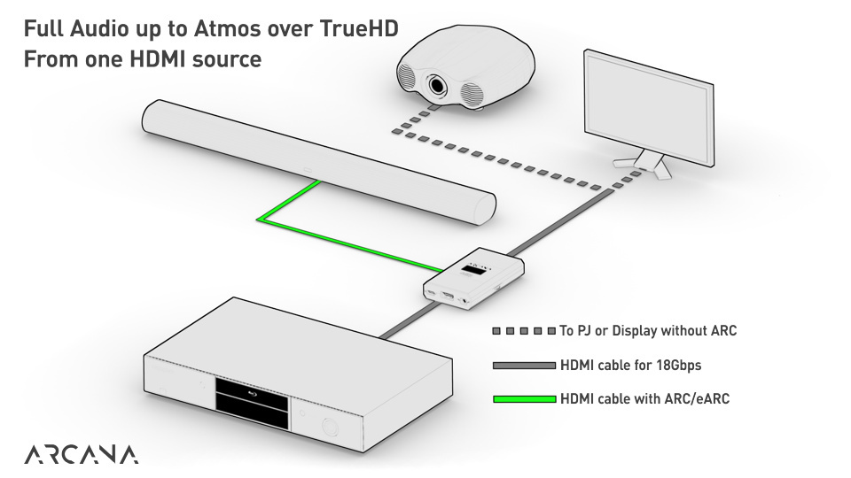 This setup will allow you the transfer of full audio up to Atmos/TrueHD from one HDMI source. Connect your source HDMI output to the Arcana HDMI input and Arcana HDMI output to any projector, monitor, or display. Connect the Arcana eARC out to SONOS Arc. Alternatively, if your source has an audio output in addition to HDMI output, you can directly connect your source to the projector, monitor, or display. You can then connect the source audio output to the Arcana input and then connect Arcana eARC output to the SONOS Arc.