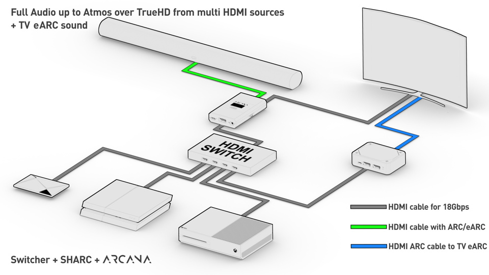 This setup will allow transfer of full audio up to Atmos/TrueHD from several HDMI sources connected to an HDMI switcher as well as receive the ARC or eARC signal from the TV ARC or eARC input. Connect SHARC to the ARC or eARC input of your display and connect the HDMI video/audio output from the SHARC to one of the switcher HDMI inputs. Connect your sources to the remaining HDMI inputs of your HDMI switcher and connect the switcher HDMI output to the Arcana HDMI input. Connect Arcana HDMI output to any projector, monitor, or display and connect the Arcana eARC output to the SONOS Arc.